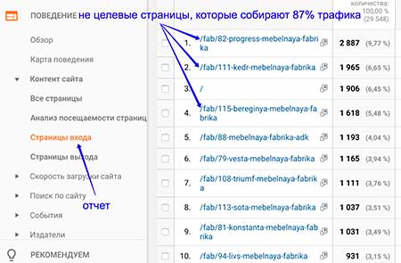 Отчет из google analytics в котором видно какие страницы собирают больше всего трафика